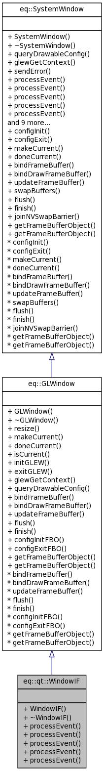Equalizer: eq::qt::WindowIF Class Reference